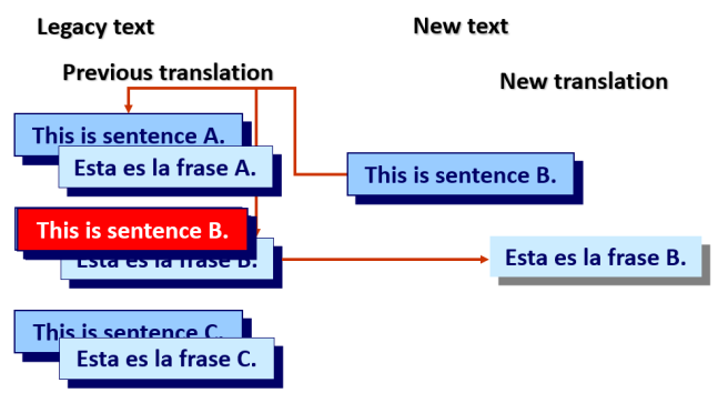 What is a translation memory_eng